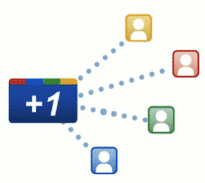 Google Plus 1 Button Graph